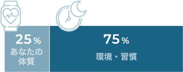 あなたの体質25%、環境・習慣75%
